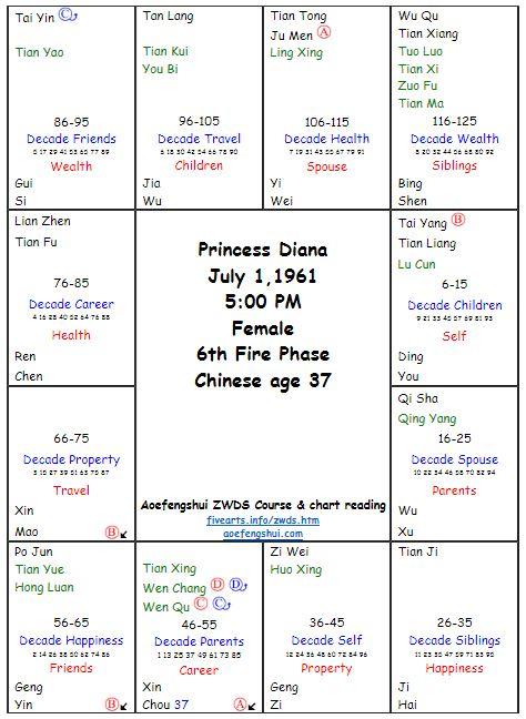 Diana ZWDS Chart